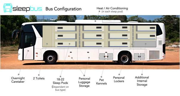 sleepbus configuration